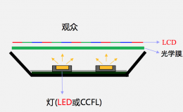 LCD vs LED可能是电视销售行业给全国人民挖的坑